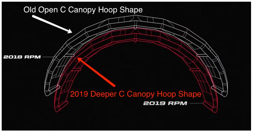 RPM Hoop Shape